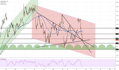 EUBUND: Euro Bund long di breve periodo