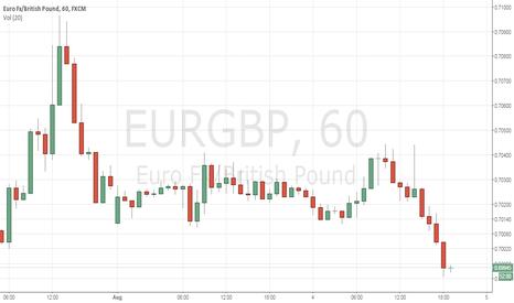 EURGBP: LONG  SELL