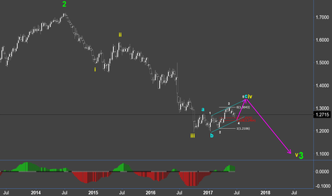 GBPUSD: Pound -ed :  wave count update