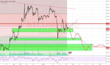 BTCUSD: BTC correcting until early spring