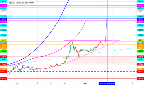 XRPUSD: XRP-USD ¿into blue sky for the evening?