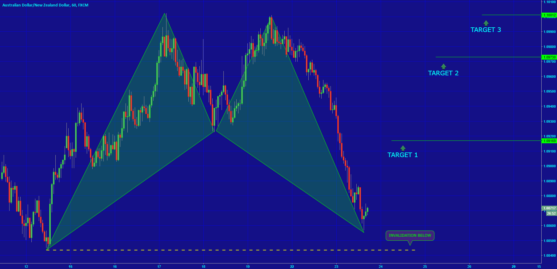 [AUDNZD] POTENTIAL HARMONIC STRUCTURE