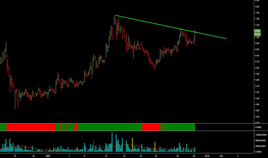 NBEV: break trend ling target 8.50