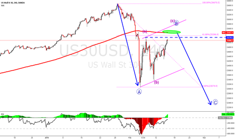 US30USD: The next sell off of the market is a possibility