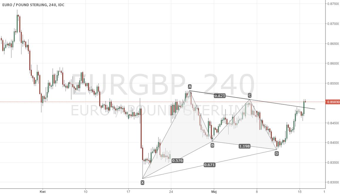 EURGBP - formacja harmoniczna i wybicie linii trendu