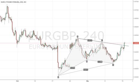 EURGBP: EURGBP - formacja harmoniczna i wybicie linii trendu