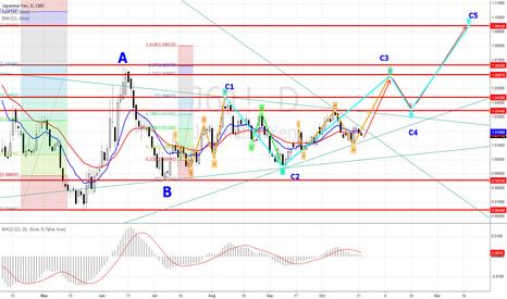 J61!: Yen D Forecasting