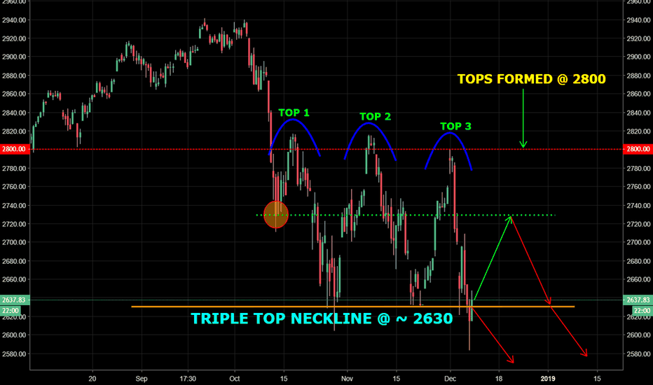 SPX: S & P 500 - UPDATE: Triple top intact..where to now?...