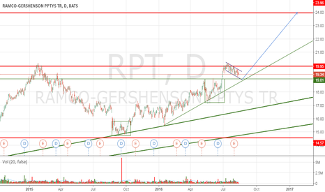 RPT: Next flag after double bottom (RPT)