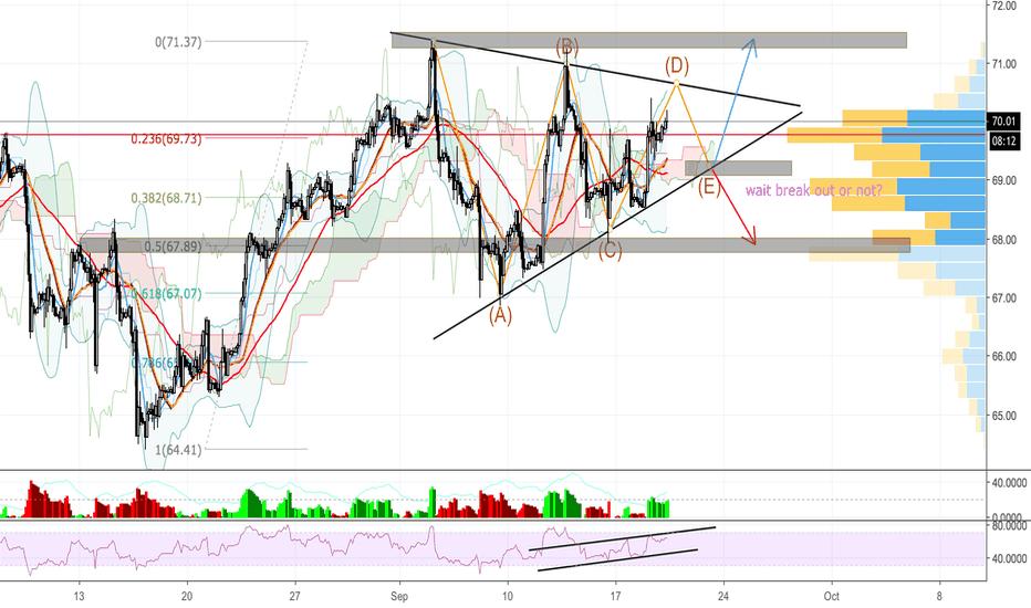 USOIL: USOIL - Staying in pattern wait for break out!