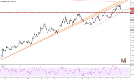 EURGBP: EURGBP - First move down