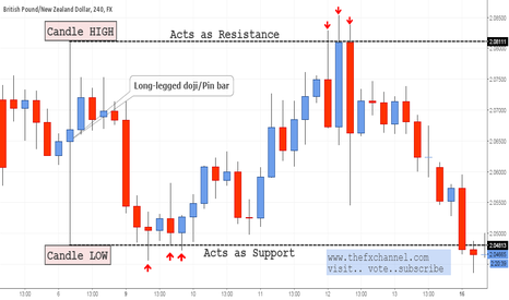 GBPNZD: Spotting Support & Resistance through Candles