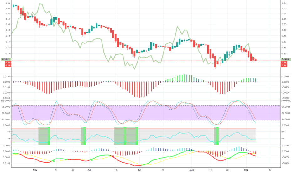 EEM/DXY: Is bitcoin an emerging market currency?