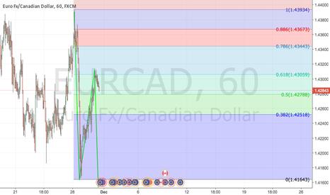 EURCAD: ABCD Pattern