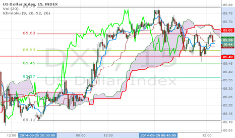 DXY: DXY : 85.5 is key