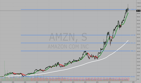 AMZN: #AMZN Shooting Star na Projeção de 161,8% do pivot semanal