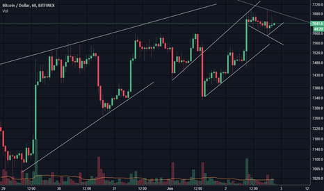 BTCUSD: squeezy $BTC #cryptocurrency #altcoins
