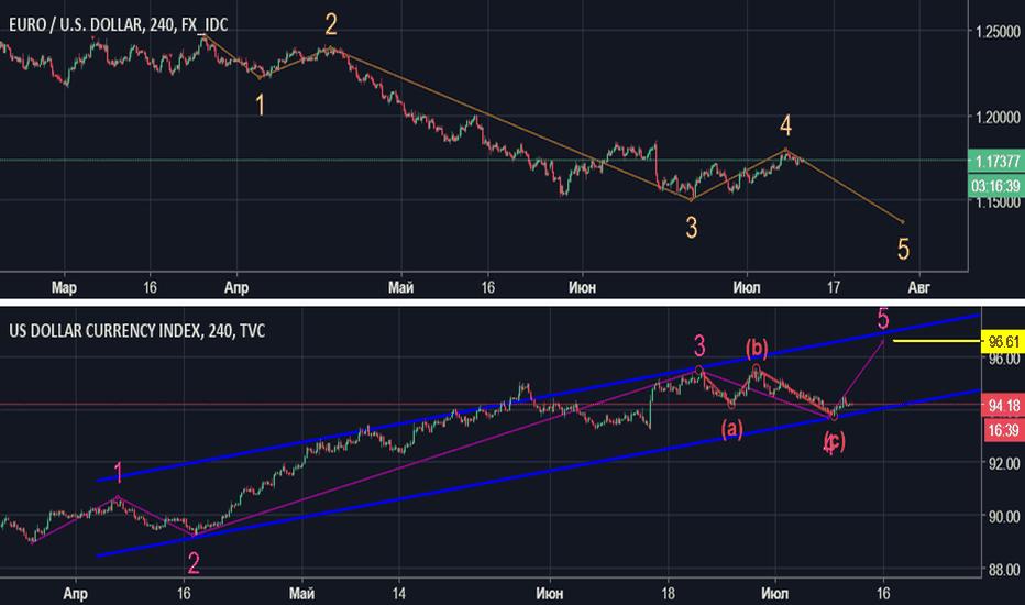 EURUSD: USD Up Trend