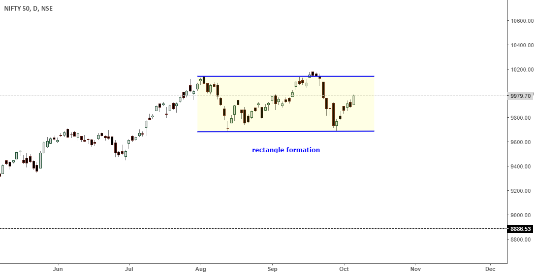 nifty- rectangle formation