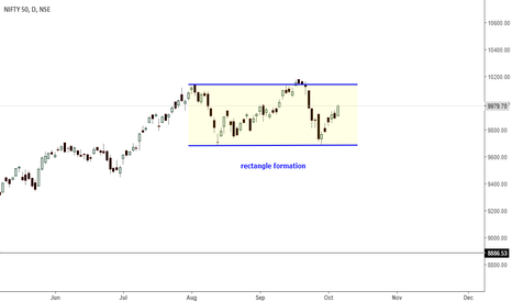 NIFTY: nifty- rectangle formation