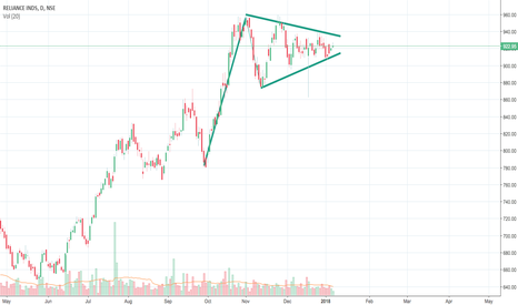 RELIANCE: Flag formation