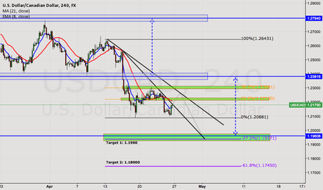 USDCAD: LOONEY for the LOONIES