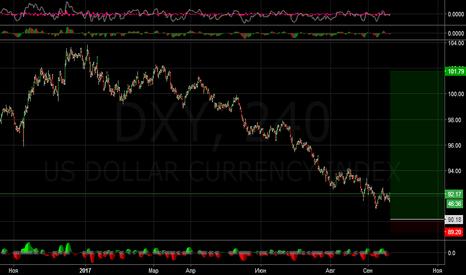 DXY: ФРС, ФРС выходи на букву С