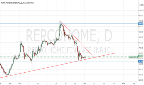 REPCOHOME: REPOHOME - Possibly an uptrend starts
