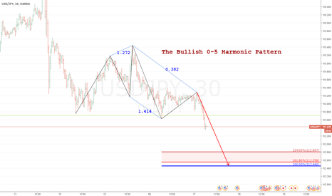 USDJPY: bearish 0-5 harmonic pattern