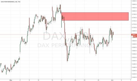 DAX: good supply for short at the dax index