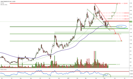 CARA: Bullish wedge triggered - is this the end of the consolidation?