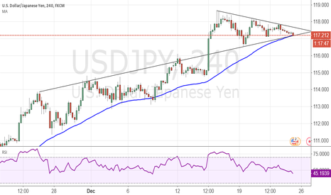 USDJPY: USD/JPY== 50 DMA== and the Flag==  4 Hour