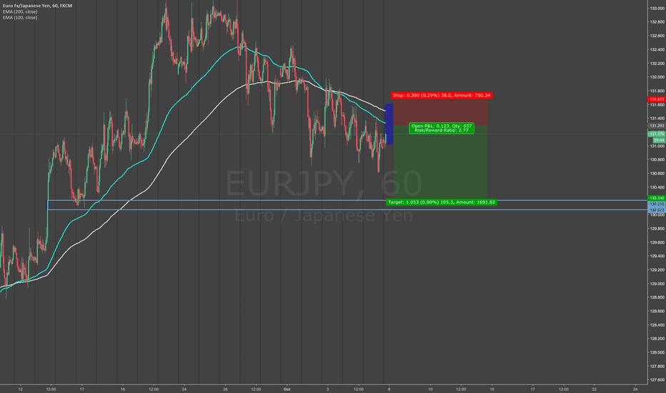 EURJPY: short limit