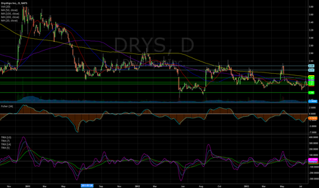 DRYS: levels