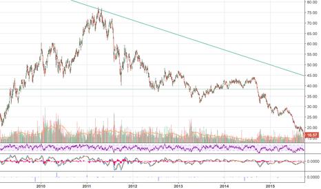 XME: XME Long term trend breakout