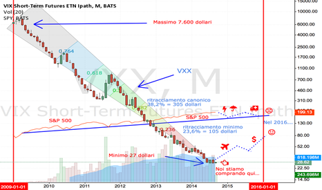 VXX: Strong Buy VXX