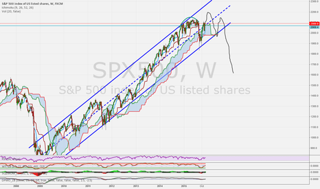SPX500: SPX500 Long term weekly top near