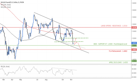 GBPUSD: Further downside on the horizon?