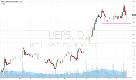 UEPS: failed breakout last week