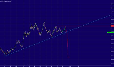 EURUSD: EURUSD - One Last Drop?