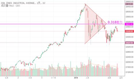DJI: 道瓊三角收斂向下後,預計過不了最高至最低的0.318壓力線