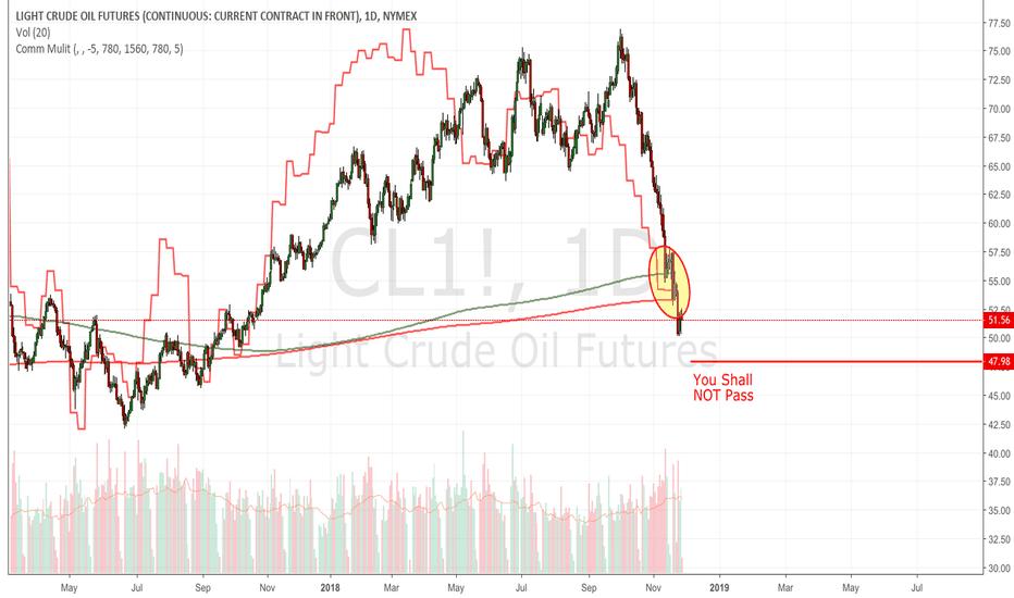 CL1!: Crude: still short