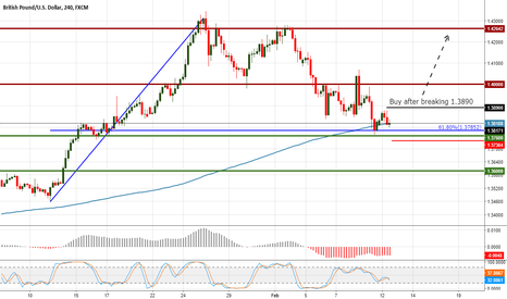 GBPUSD: GBPUSD waiting for the break