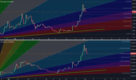 EOSBTC: EOS the Chestahedron Abundance Coin Dual chart [BTFD]