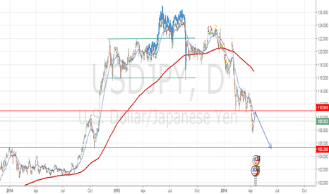 USDJPY: Forcast on USDJPY