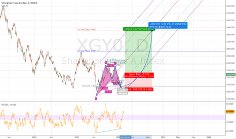 XGY0: Shanghai Index D Bullish Gartley