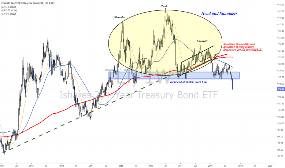 TLT: Weekly Head & Shoulders Triggered!