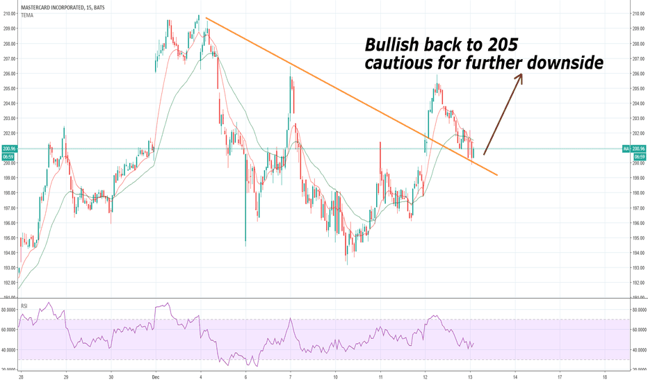 MA: MA Bullish 205 target