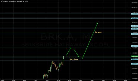 BRK.A: BRK.A long