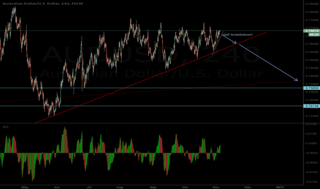 AUDUSD: Audusd waiting for short